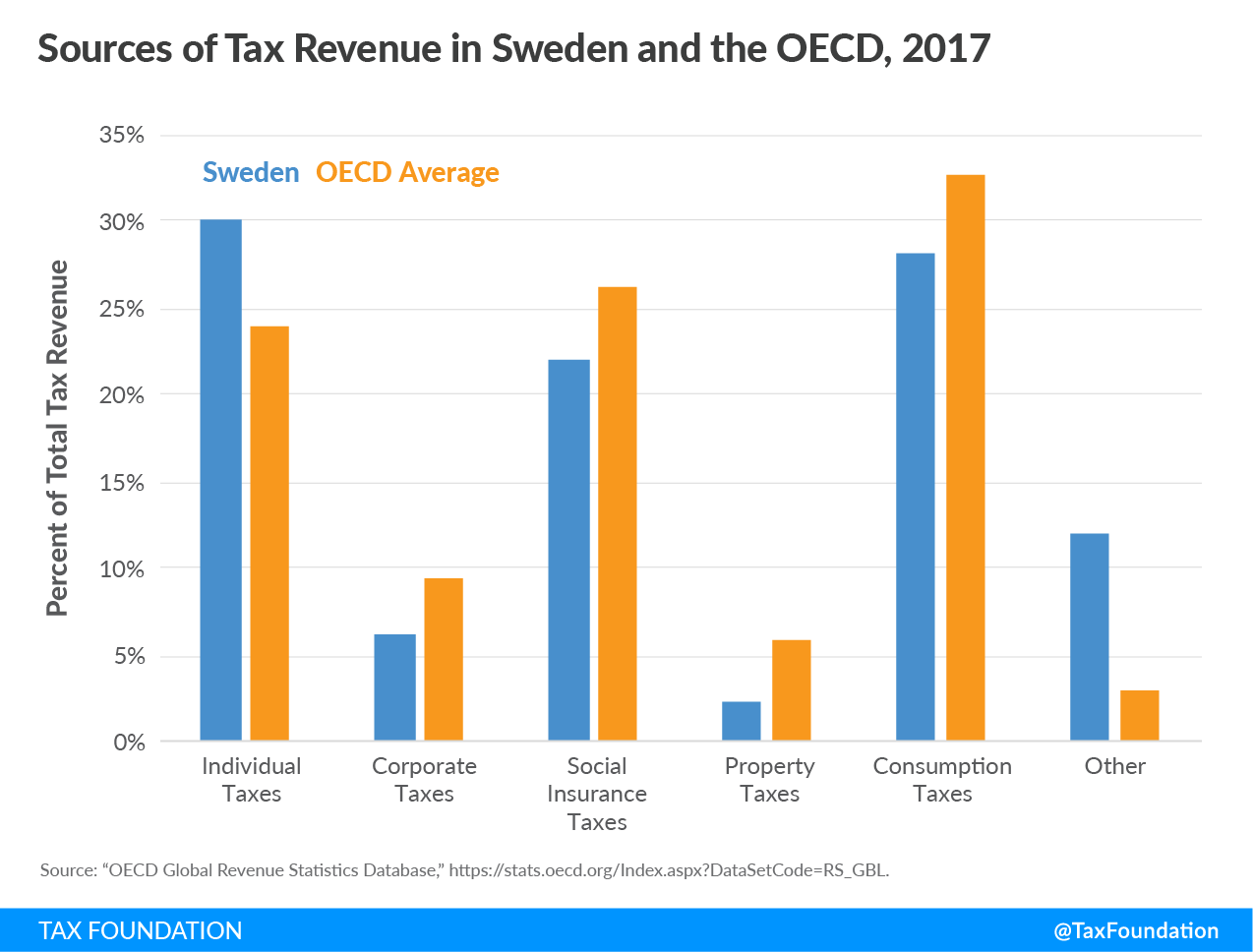 sources of tax revenue in Sweden, Sweden government revenue