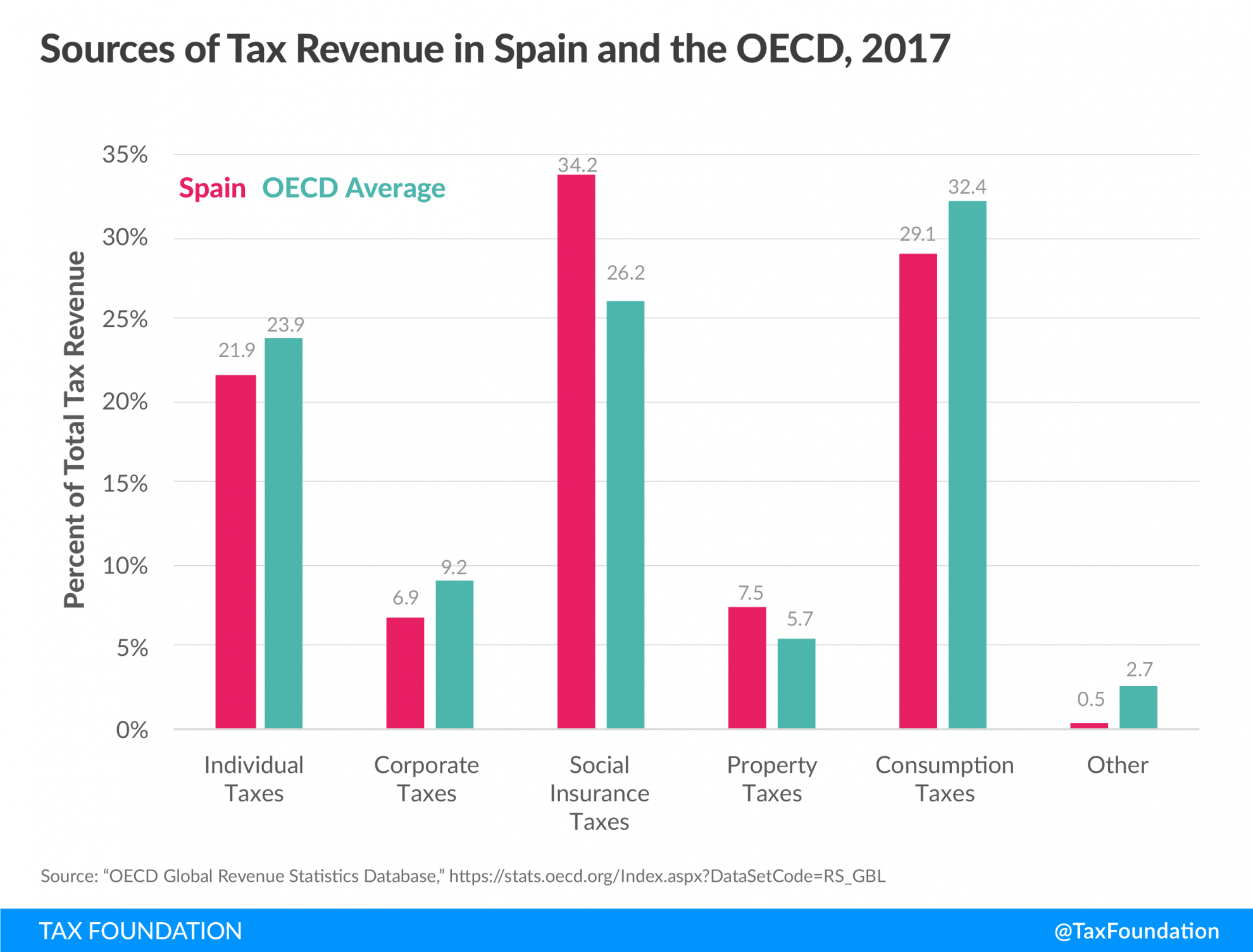 Sources of tax revenue in Spain, Spain government revenue