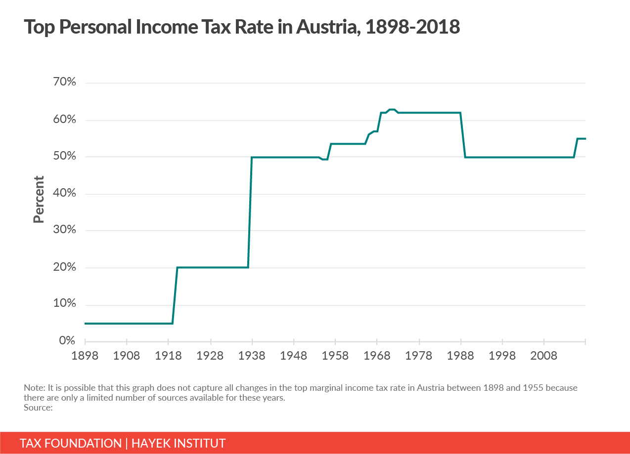 austria top marginal income tax rate, Austria top income tax rate
