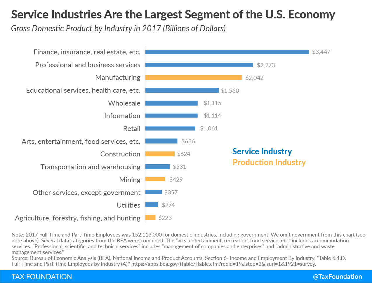 Service industries are the largest segment of the U.S. economy, finance, insurance, real estate, professional and business services, manufacturing, educational services, healthcare, wholesale, retail, arts, entertainment, food services, transportation, mining, utilities, agriculture, fishing, hunting
