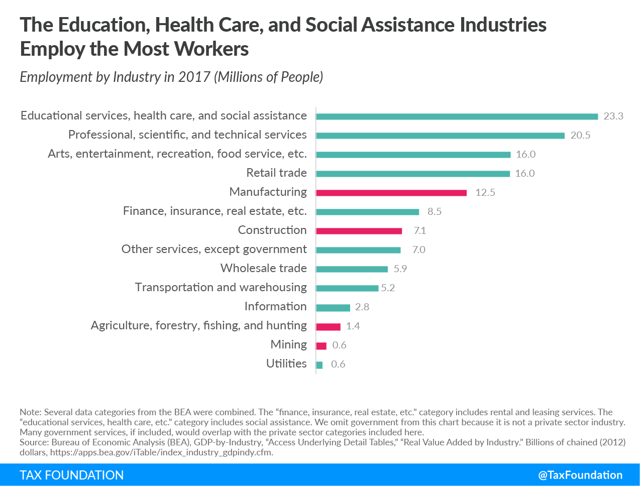 The education, healthcare, social assistance industries employ the most workers, educational services, arts, entertainment, recreation, food service, finance, insurance, real estate, transportation, wholesale trade, agriculture, forestry, fishing, hunting, mining, utilities