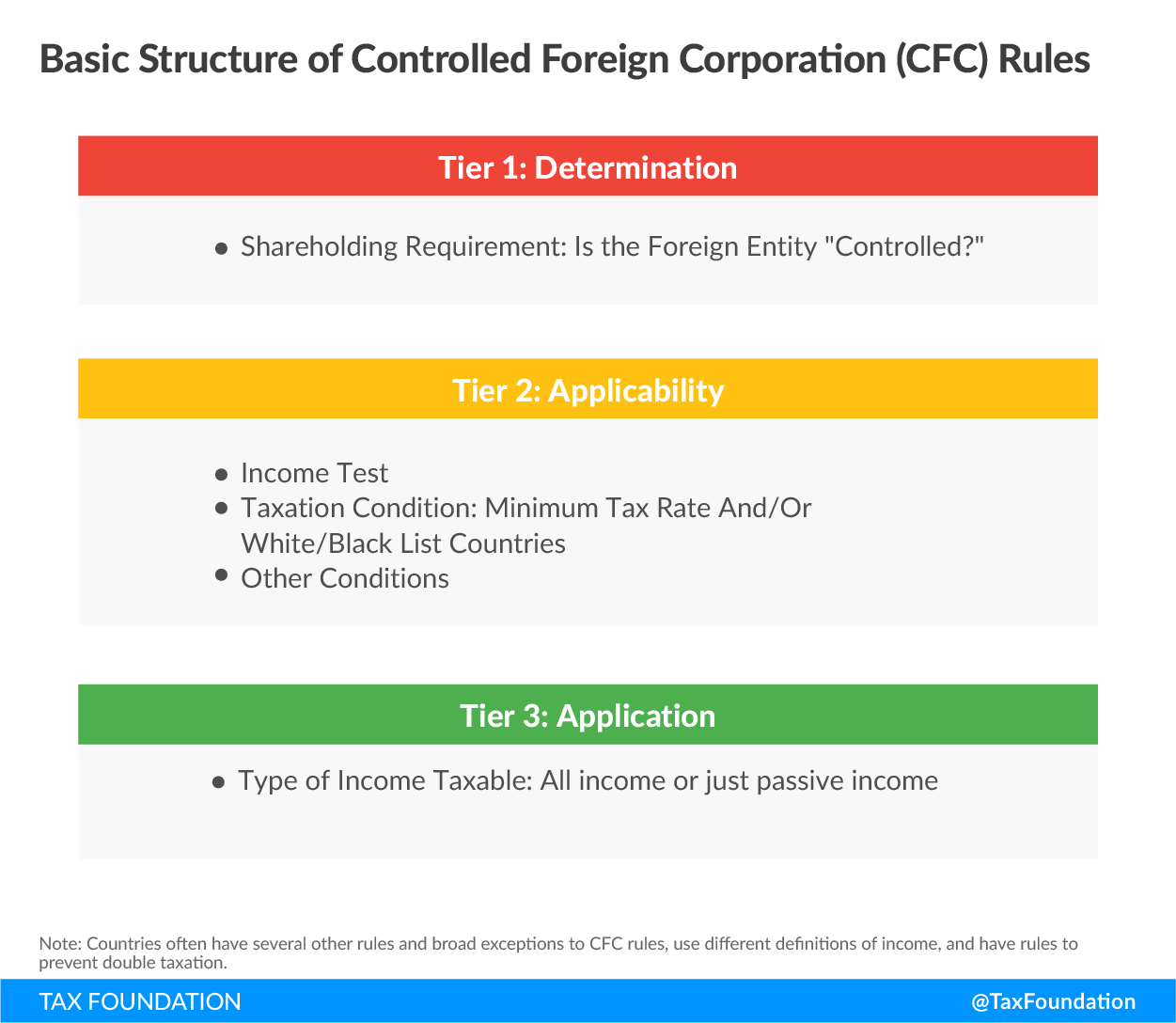 Basic-Structure-of-controlled-foreign-corporation-CFC-rules