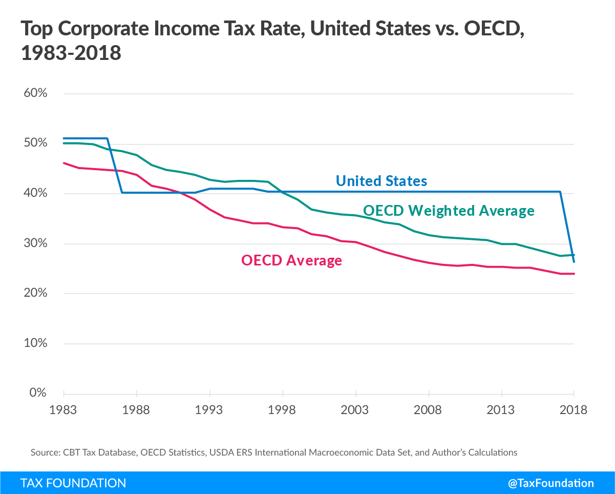 Top corporate income tax rate, United States vs OECD, 1983-2018 U.S. corporate tax rate