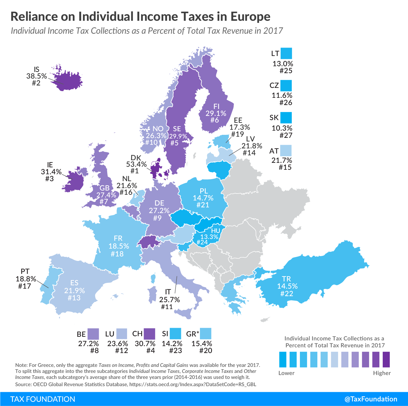 Europe individual income tax revenue, reliance on individual income tax europe