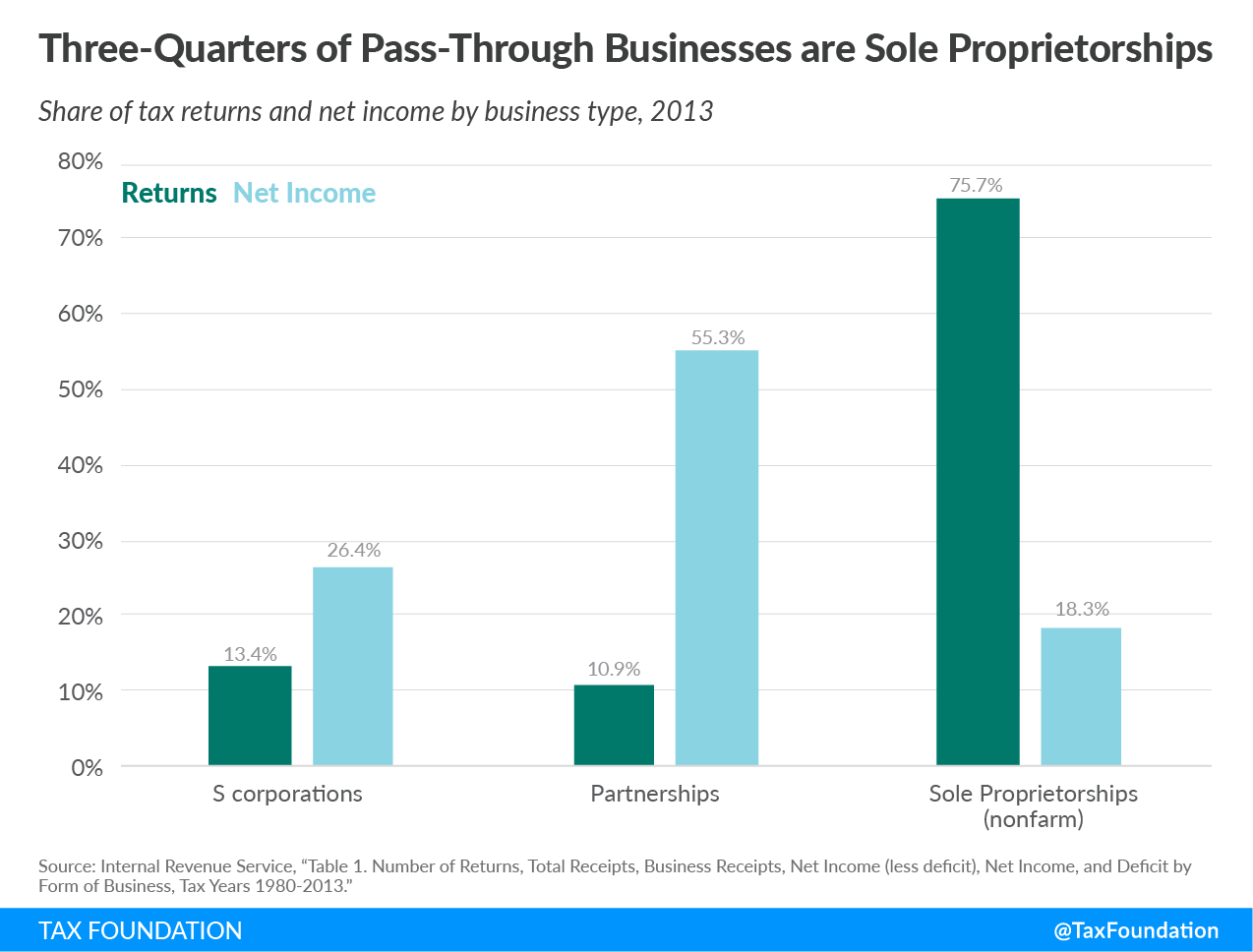 Three-quarters of pass-through businesses are sole proprietorship, pass-through business
