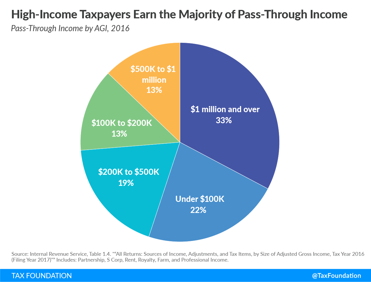 High-income taxpayers earn the majority of pass-through income pass-through business pass-through businesses