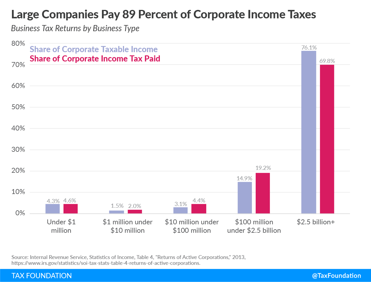 large companies pay 91 percent of corporate income taxes
