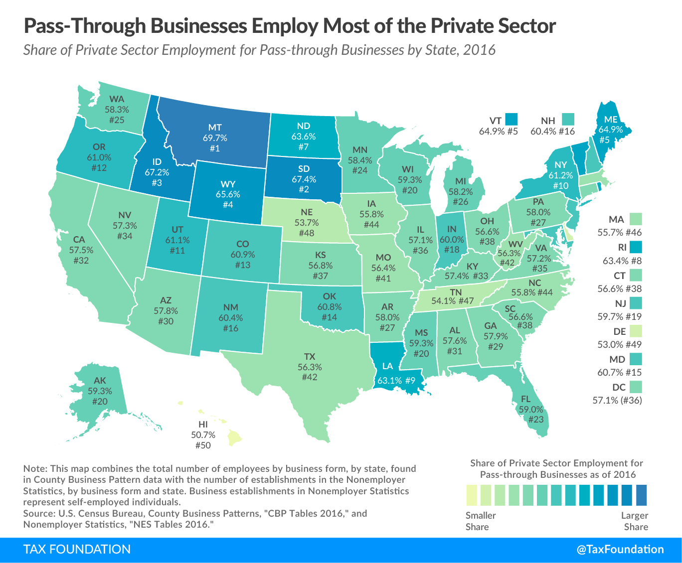 pass-through businesses employ most of the private sector pass through business share of private sector employment, pass-through business tax
