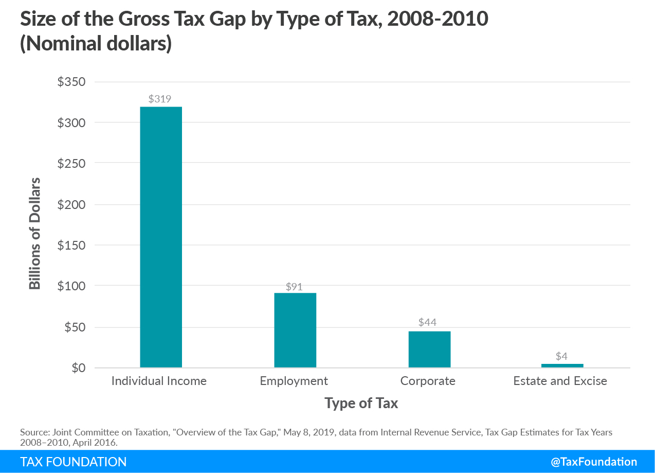 size of the gross tax gap, JCT tax gap. Joint committee on taxation tax gap US tax gap
