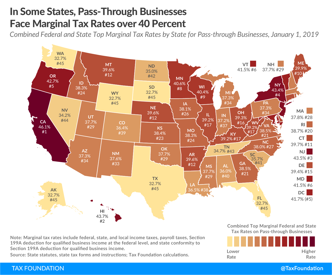 In some states, pass-through businesses face marginal tax rates over 40 percent, pass-through business federal and state tax rate, pass-through business tax, pass-through businesses, private sector employment