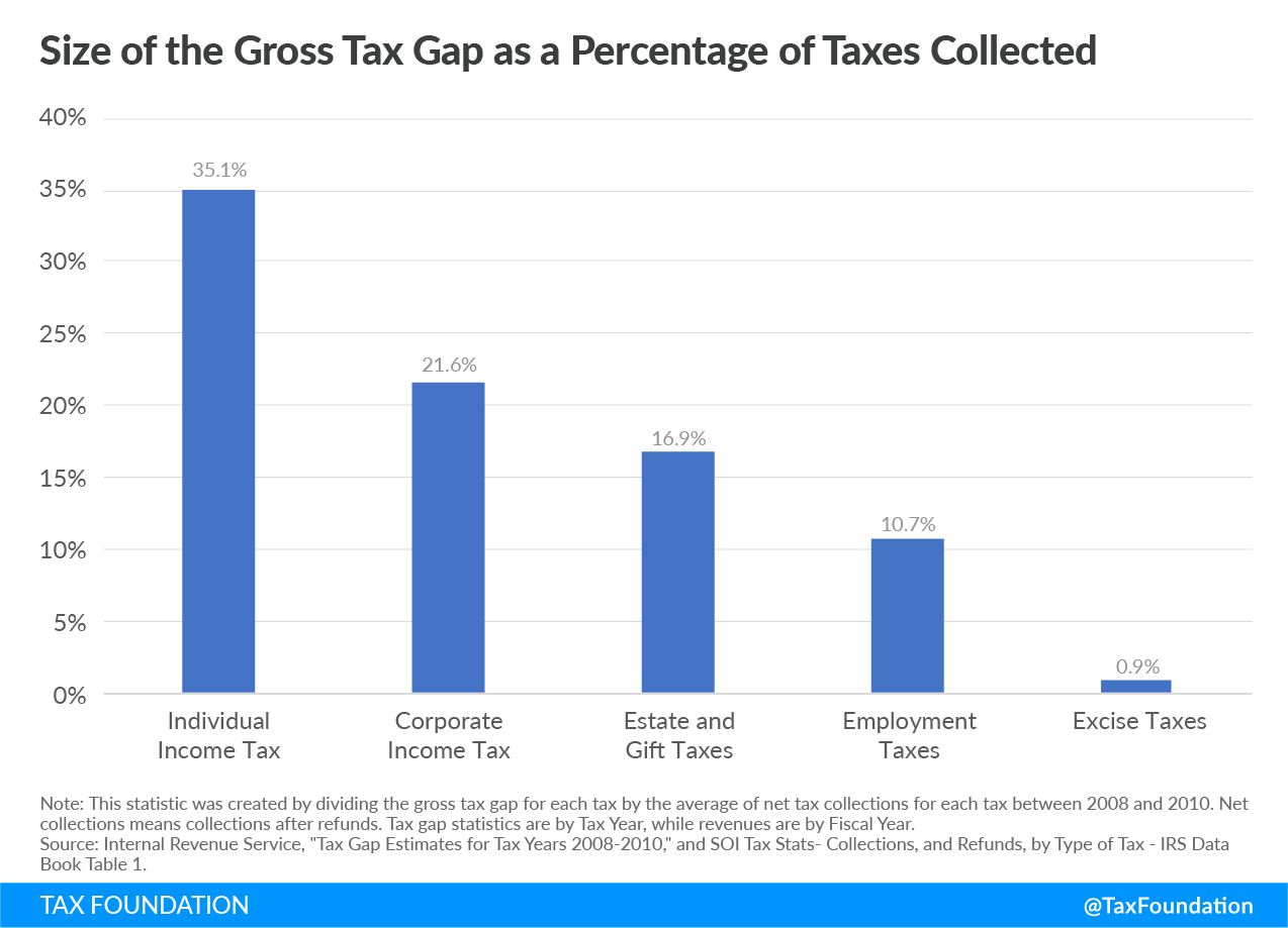 size of the gross tax gap as a percentage of taxes collected