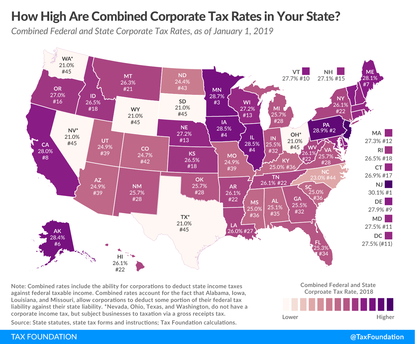 State Corporate Income Taxes Increase Tax Burden on Corporate Profits, combined corporate tax rankings, state and federal combined corporate tax rate