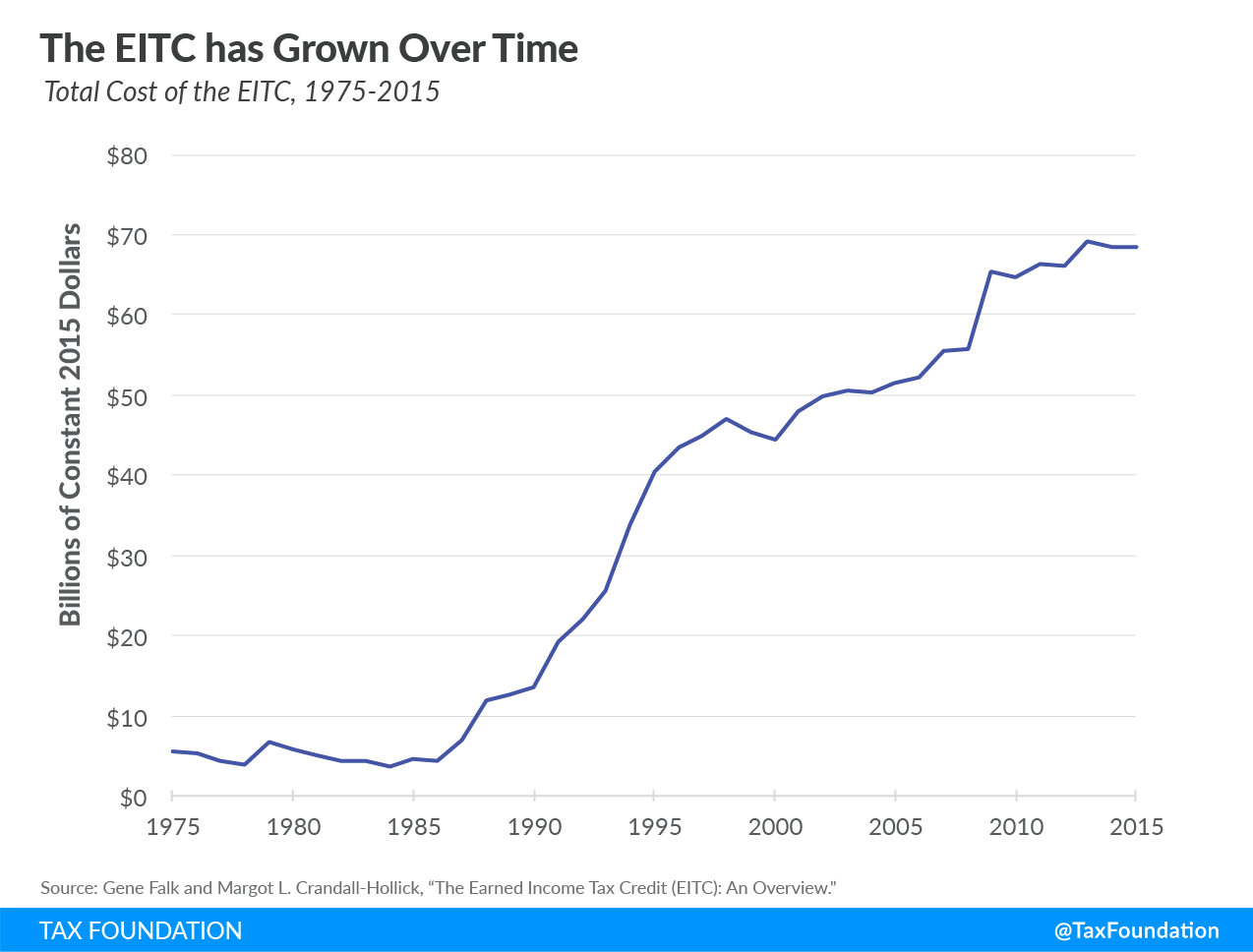The EITC has grown over time, earned income tax credit