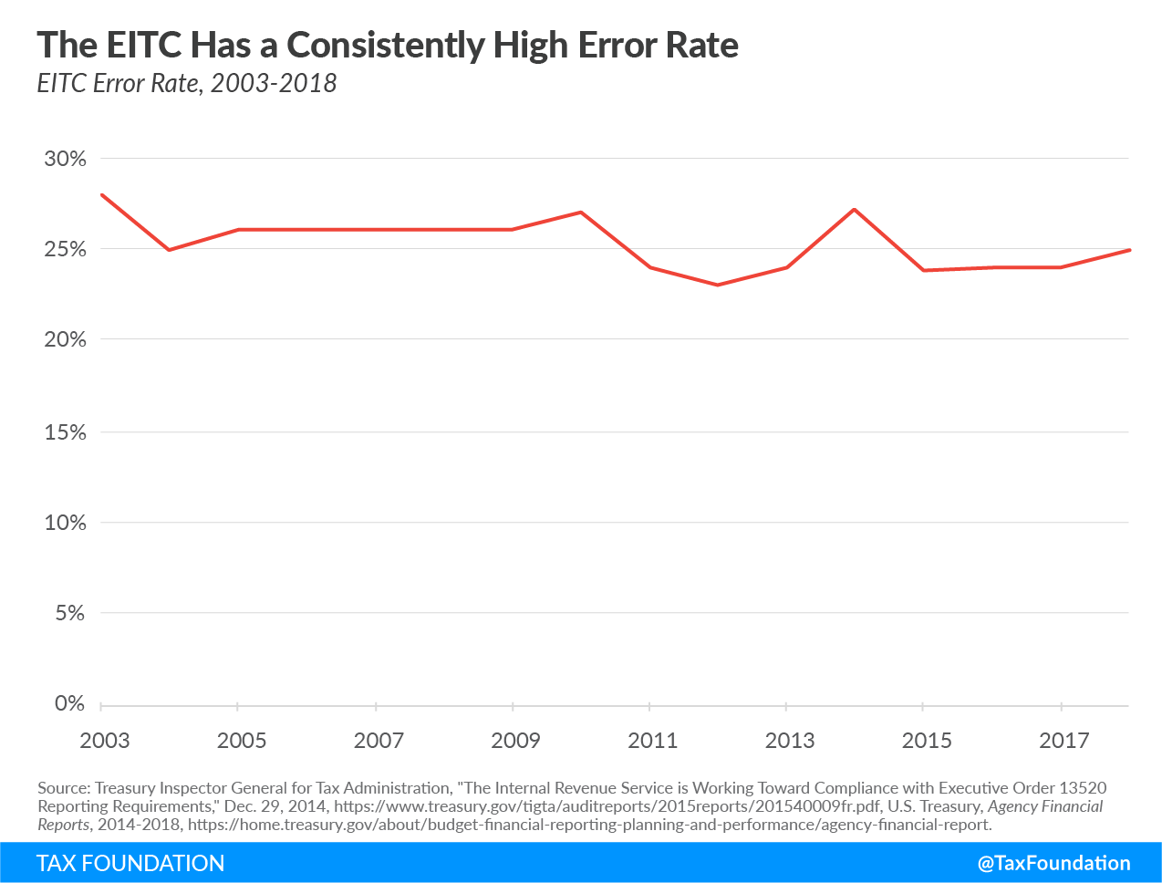 the EITC has a consistently high error rate, EITC compliance, Earned income tax credit