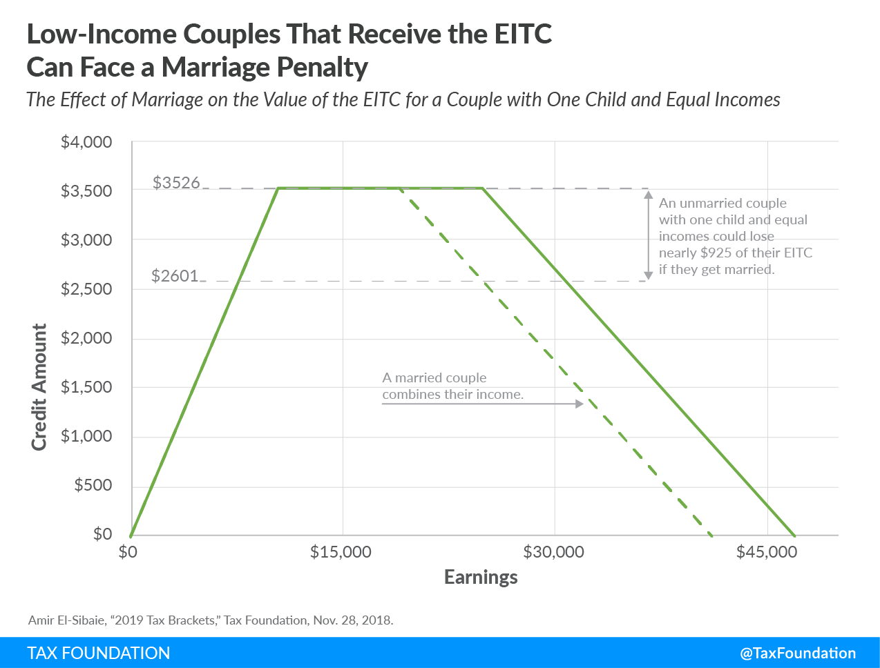 Low-income couples that receive the EITC can face a marriage penalty, earned income tax credit, EITC marriage penalty