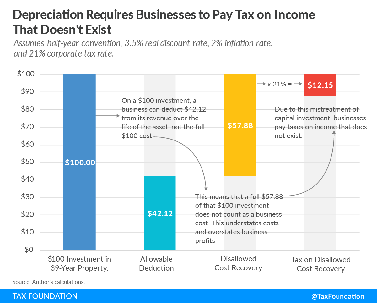 depreciation requires businesses to pay tax on income that doesn't exist capital investment