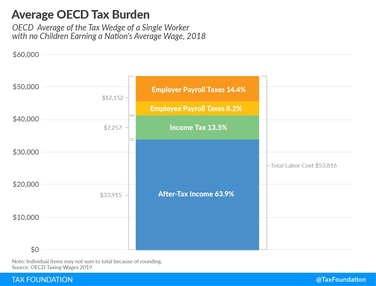 Average OECD Tax Burden, OECD average tax wedge