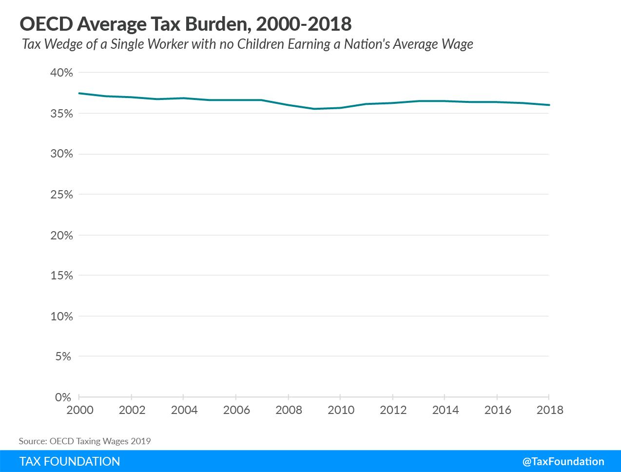 OECD average tax burden OECD tax wedge