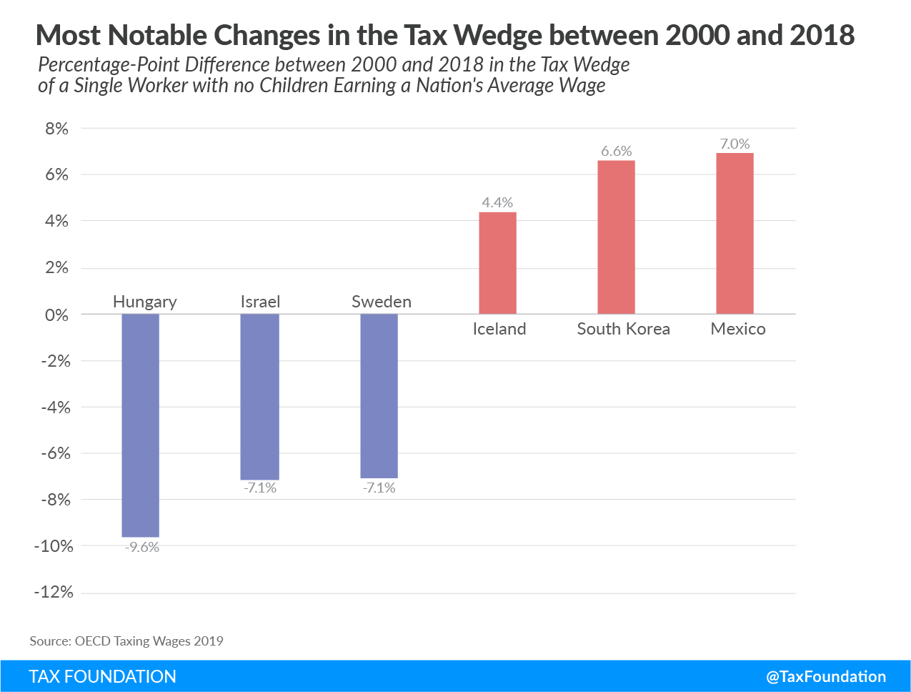 Most notable changes in the tax wedge between 2000 and 2018. OECD tax wedge OECD tax burden