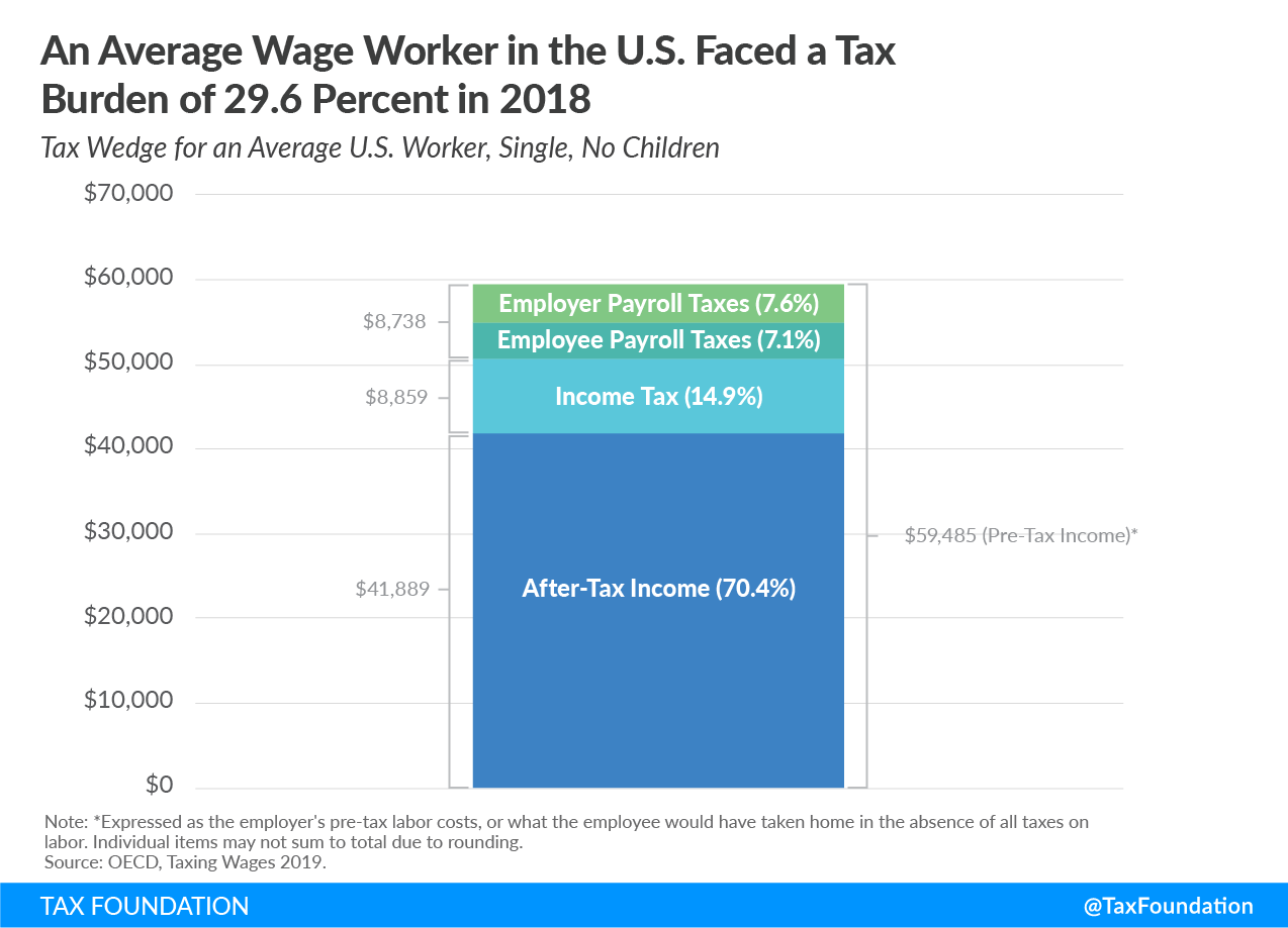 An average wage worker in the U.S. faced a tax burden of 29.6 percent in 2018 Us tax burden 30 percent