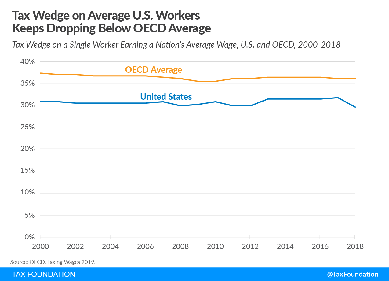 Tax wedge on average U.S. workers keeps dropping below OECD Us tax wedge below OECD tax wedge