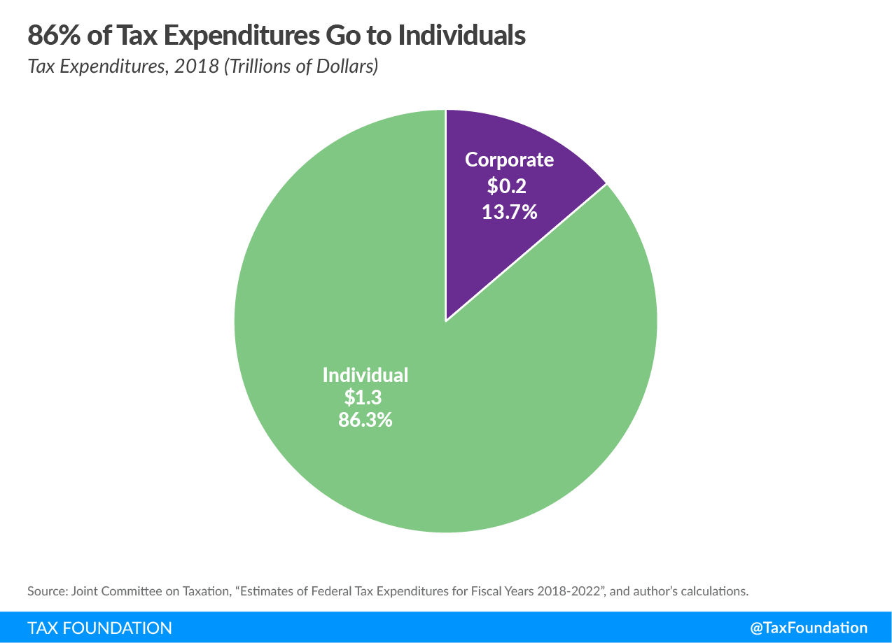 tax expenditures corporate loopholes corporate tax loopholes
