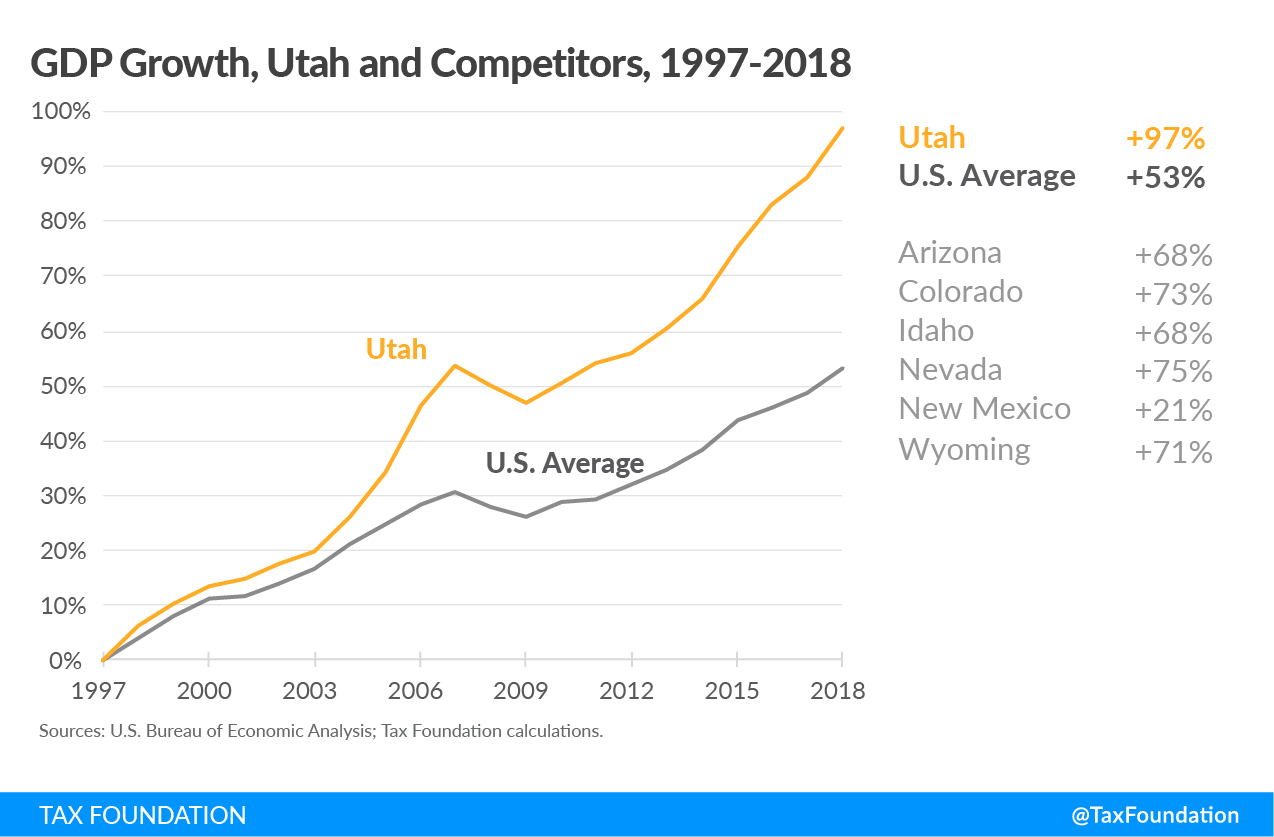 Utah economic growth Utah tax