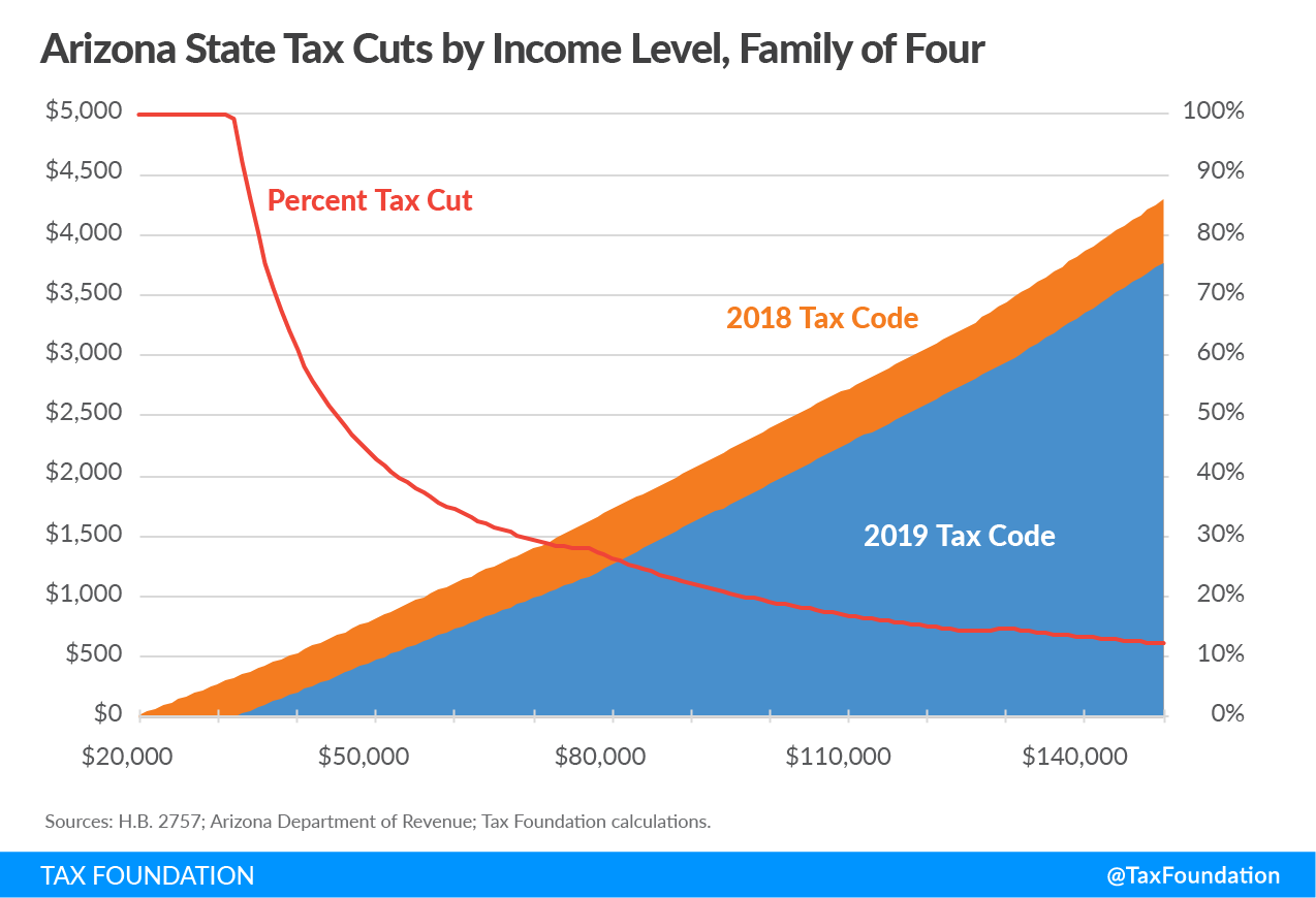 Arizona State Tax Cuts by Income Level
