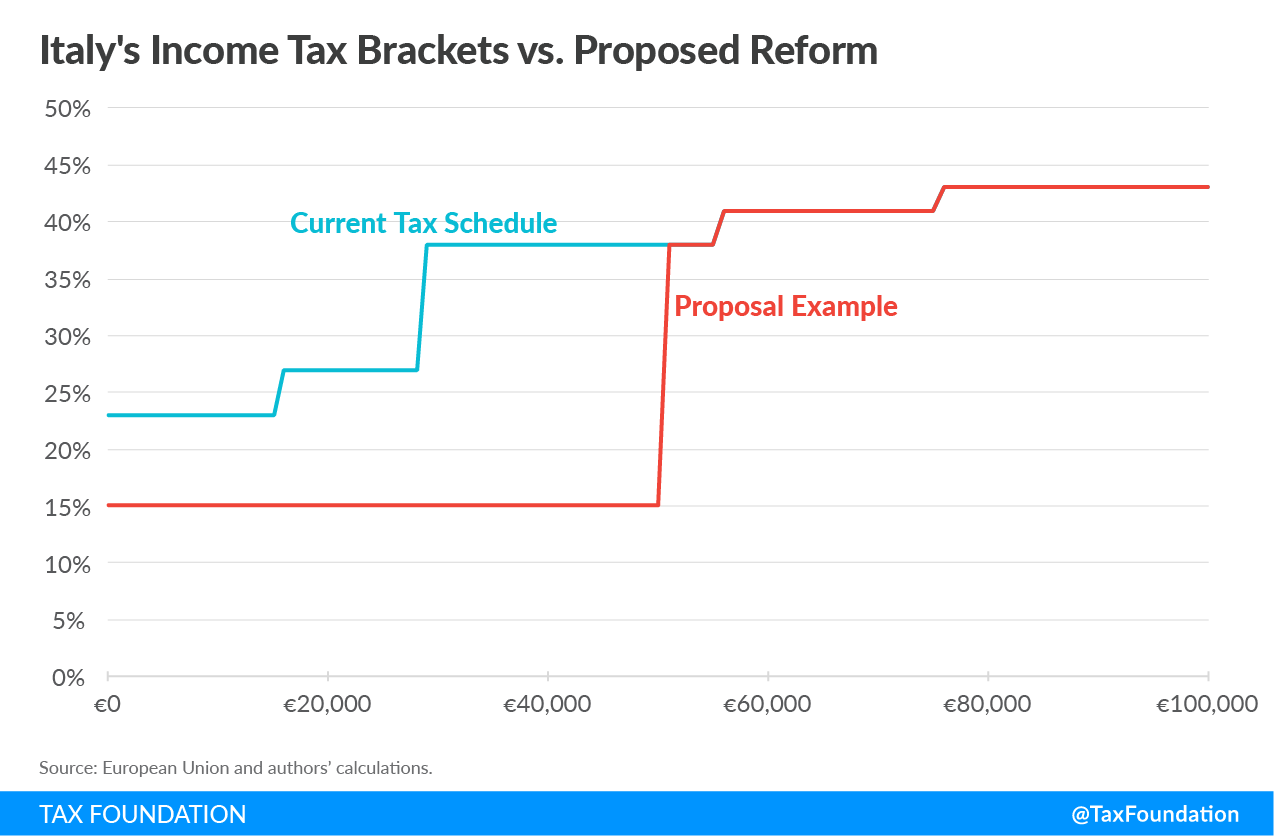Italy income tax brackets vs proposed Italy income tax reform