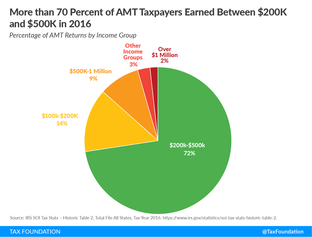 More than 70% of AMT taxpayers earned between $200k and $500k. Percentage of AMT returns by income group. SALT deduction AMT alternative minimum tax SALT
