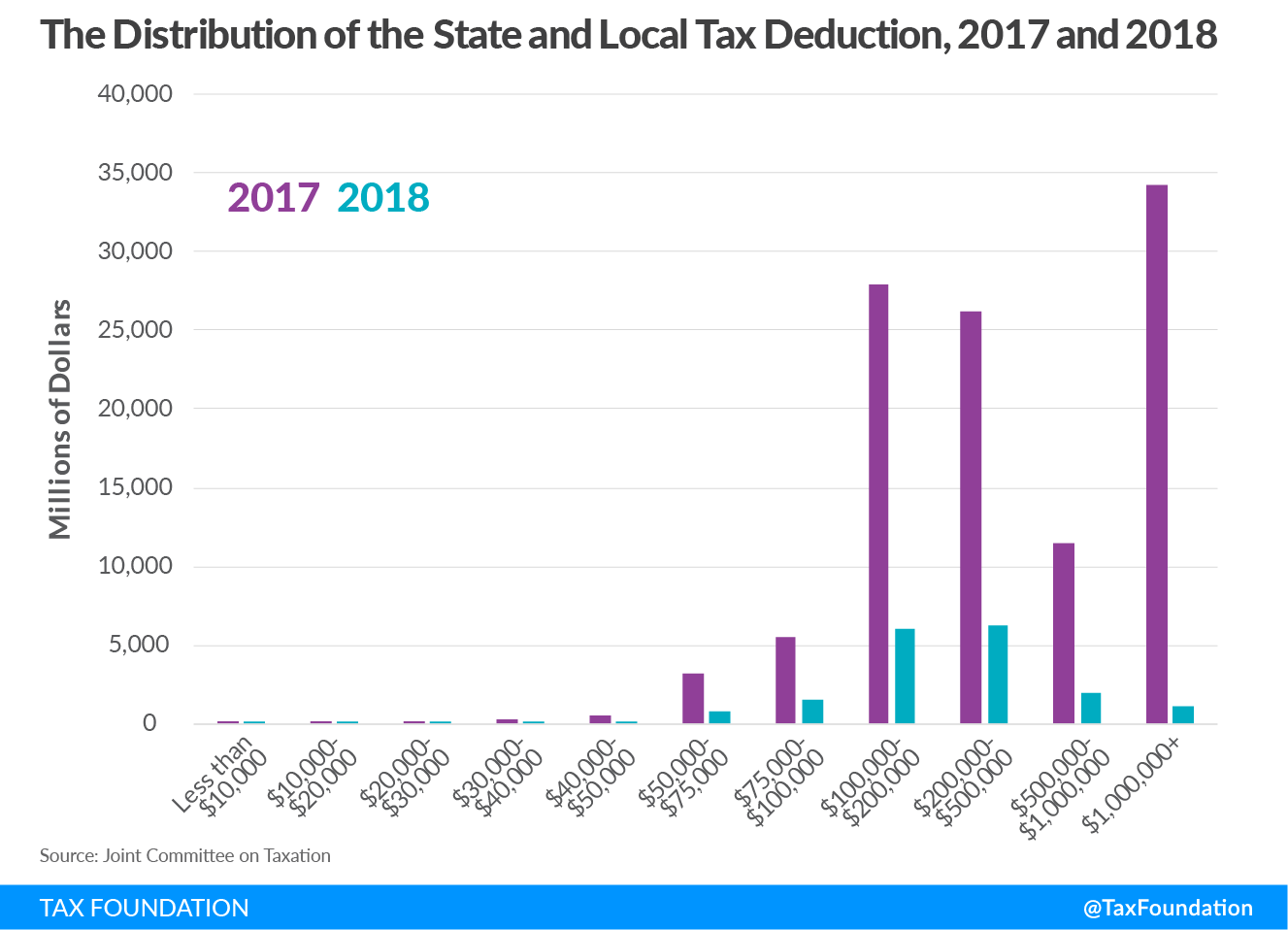 SALT distribution of the State and local tax deduction, distributional impact of limiting the SALT deduction, who does the SALT limit affect?