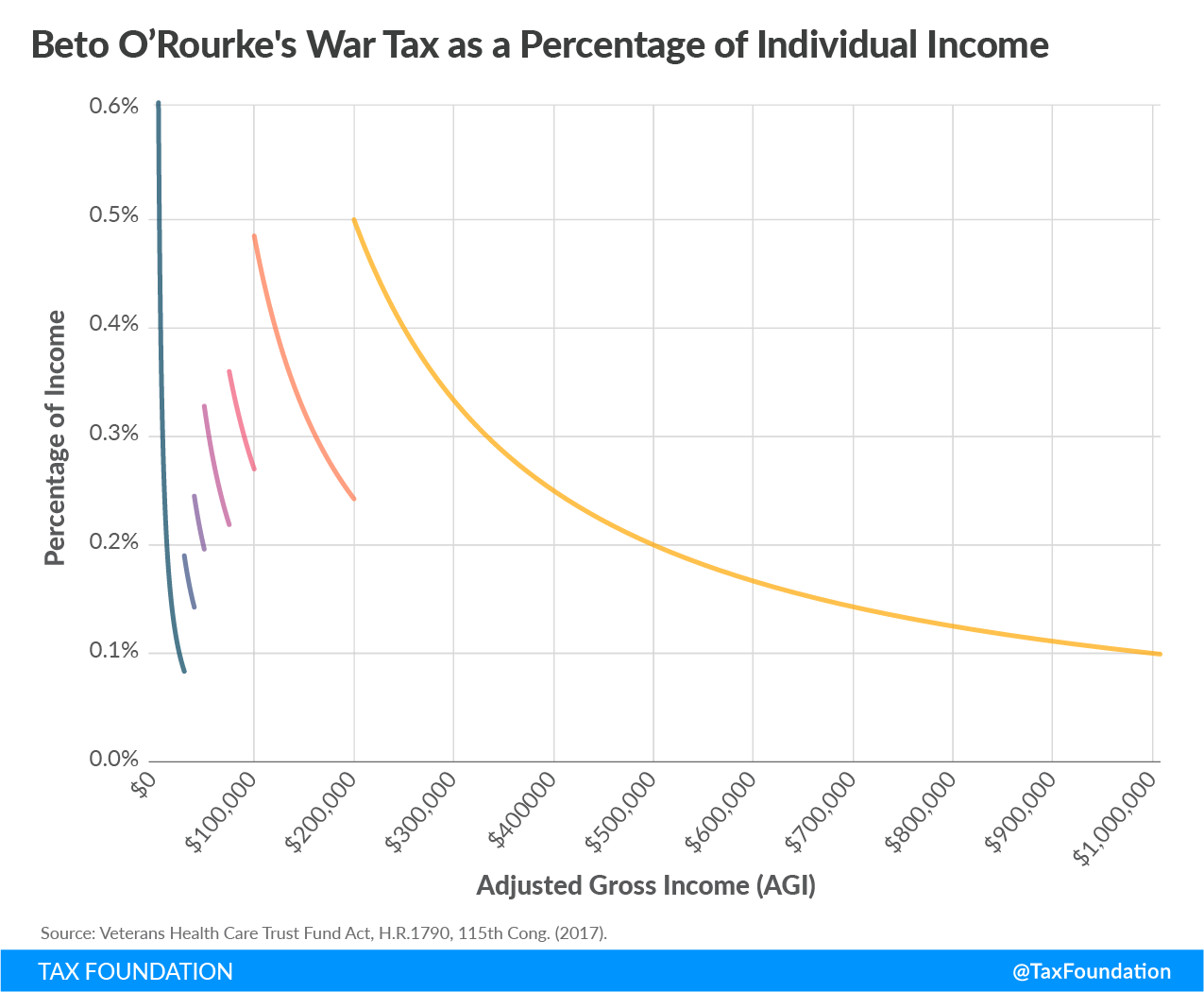 Beto O'Rourke War Tax Beto tax Beto war tax