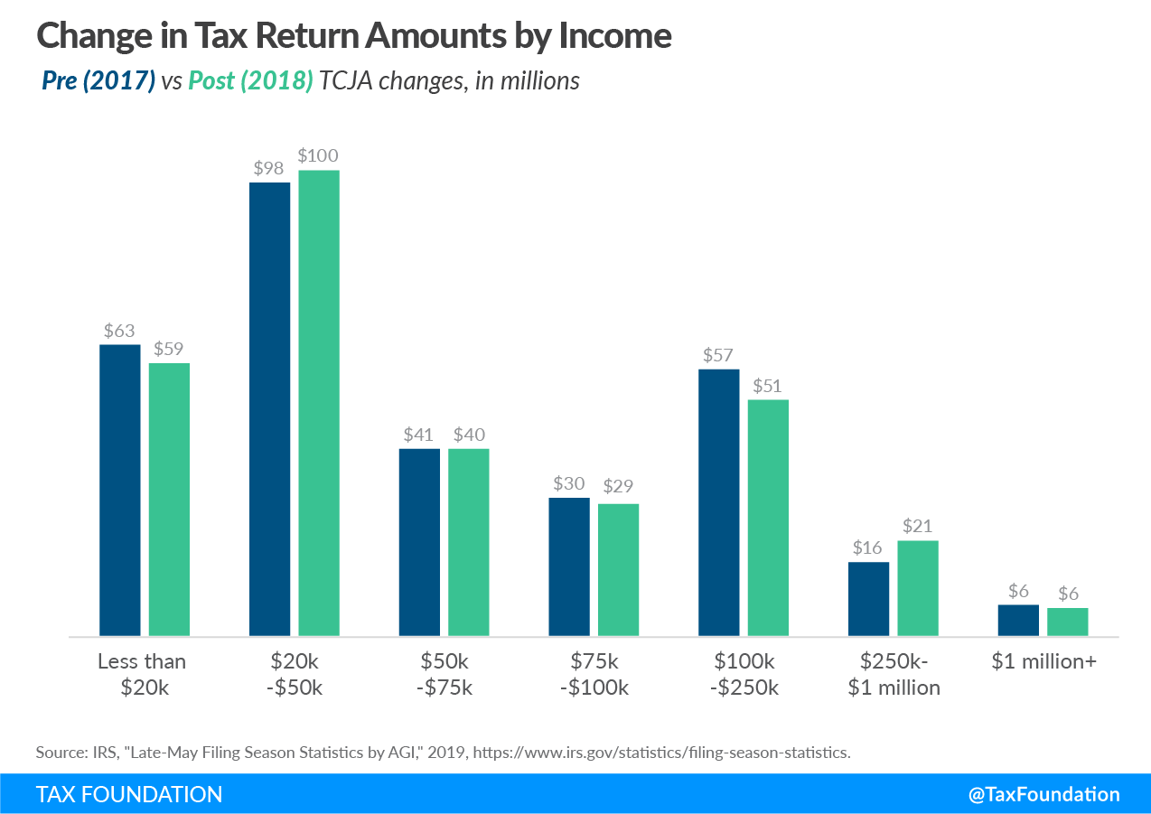 2018 tax data, effects of the Tax Cuts and Jobs Act, 2018 tax return data, federal tax reform impact