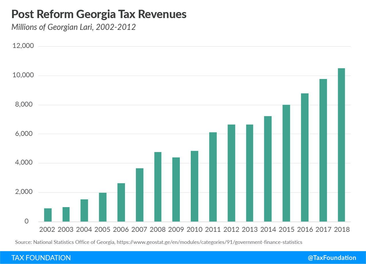 Country of Georgia tax reforms, Georgian people, Georgian tax reform, Georgia soviet tax, Socialist tax system
