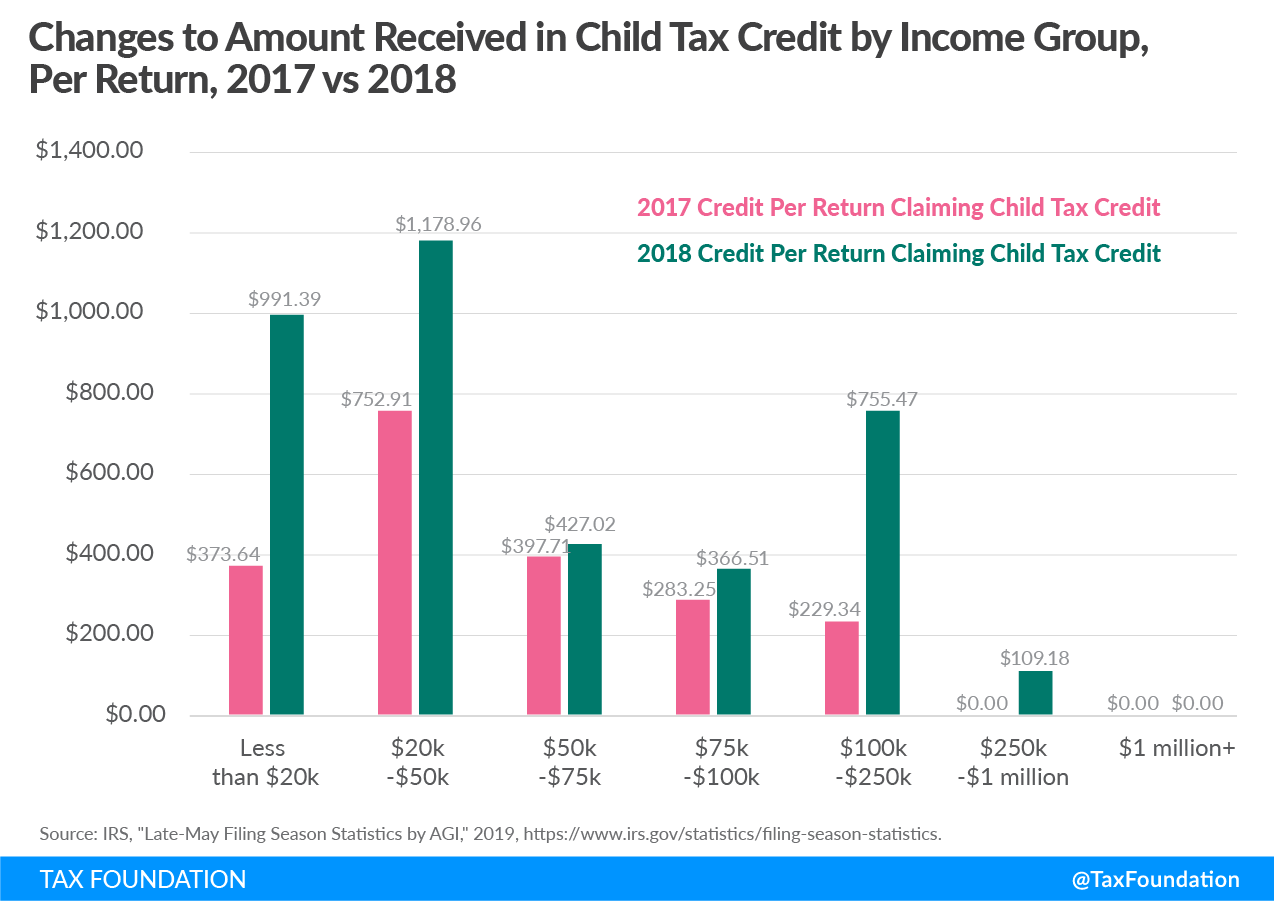 2018 tax data, effects of the Tax Cuts and Jobs Act, 2018 tax return data, federal tax reform impact, 2018 IRS data, federal tax reform impact, effects of tax reform