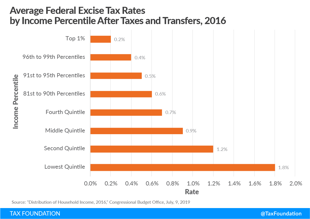 Federal excise taxes, tax extenders package, externality, user fee, road tolls, sin tax, infrastructure