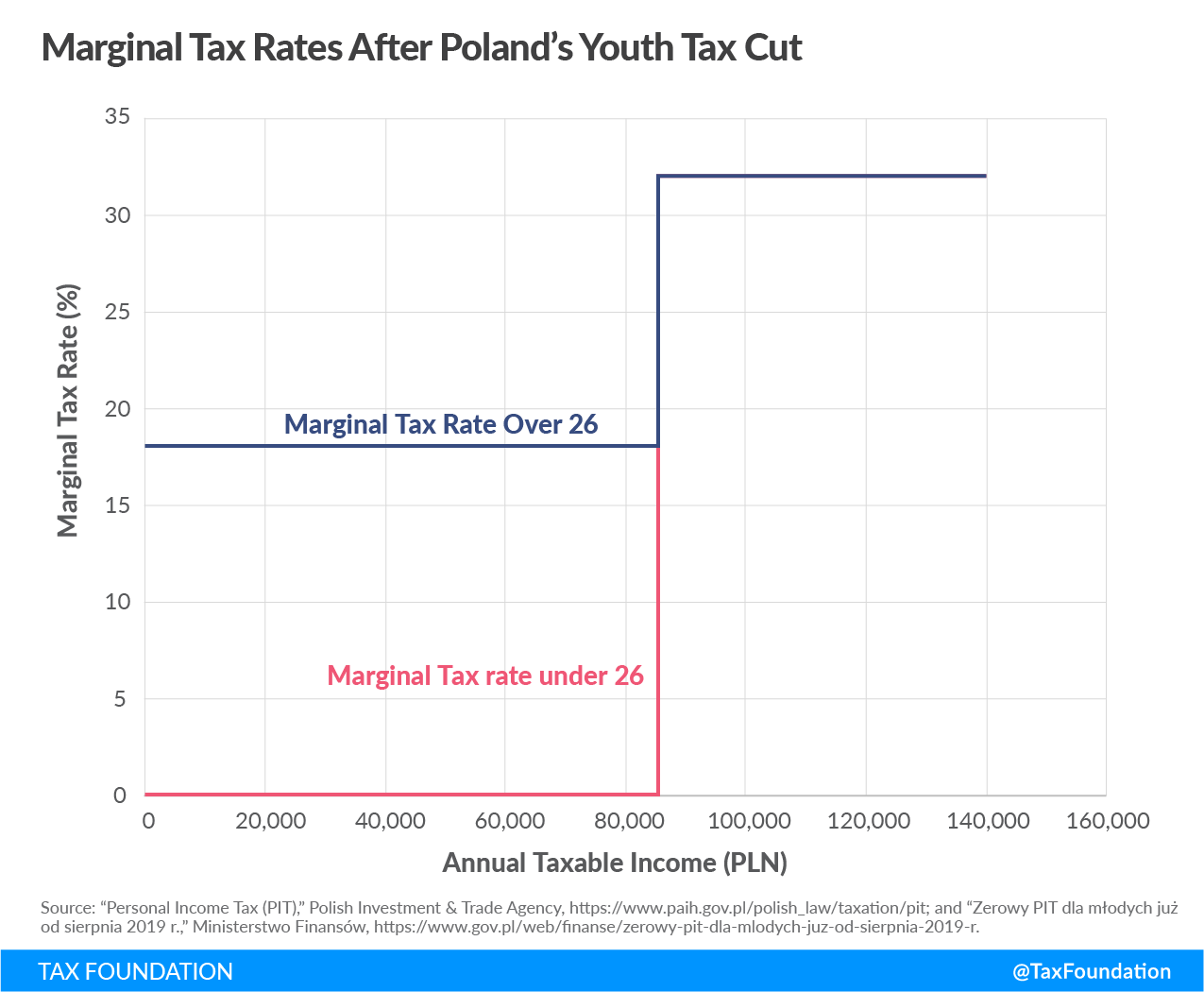 Poland income tax cut for young workers, Polish income tax cut