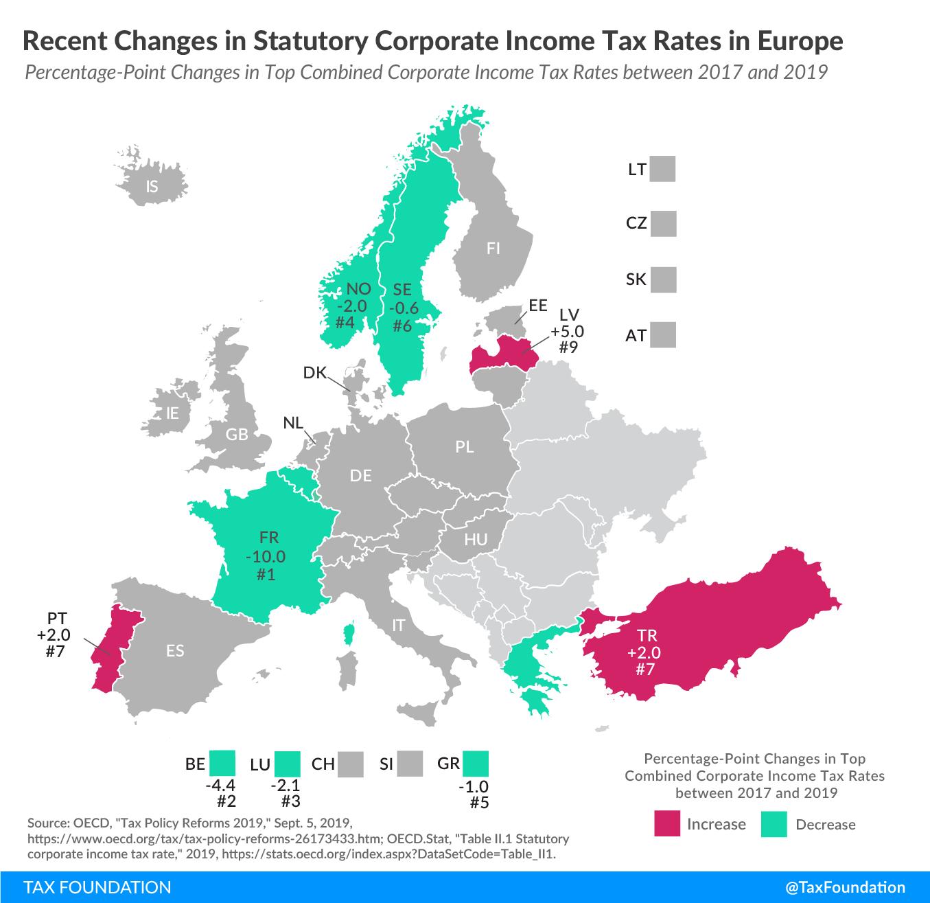 corporate tax trends in Europe, corporate income tax trends europe, corporate tax trends eu corporate tax trends, 2019 eu tax trends