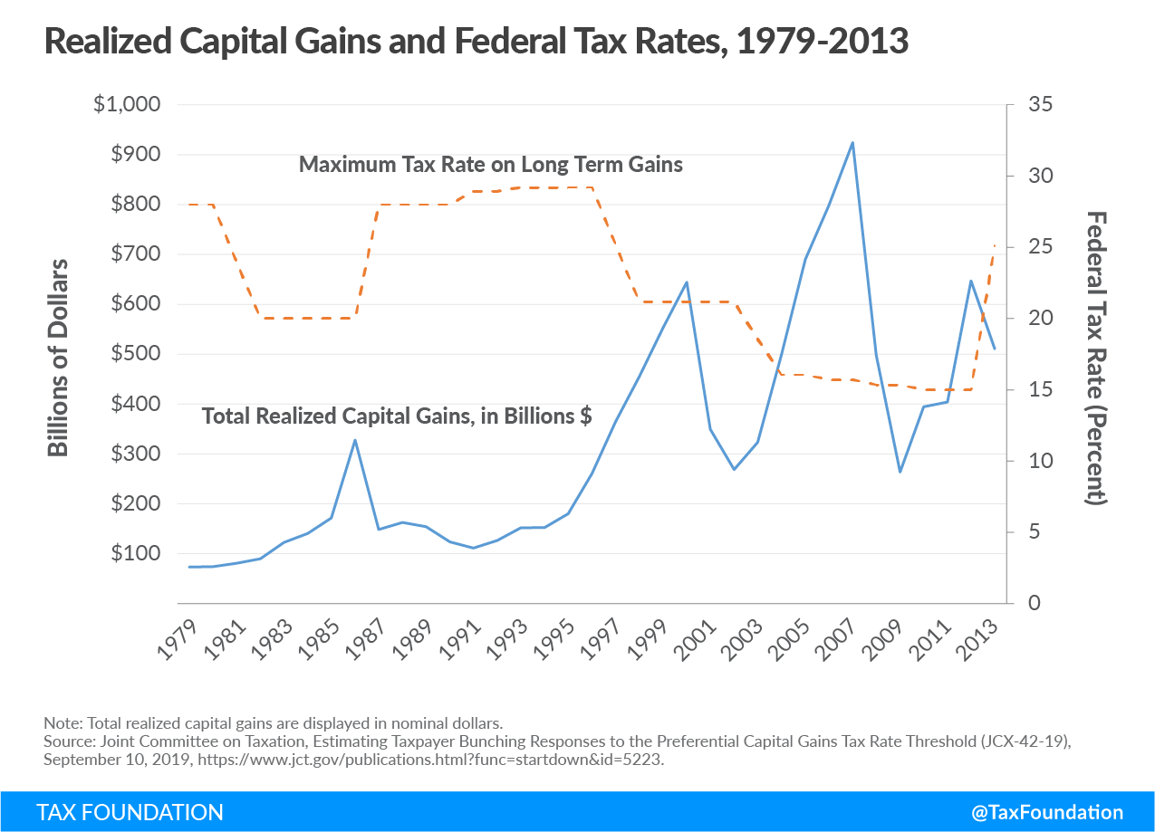 tax treatment of capital gains, capital gains deferral, capital gains deferrals, Joe Biden's capital gains tax proposal, Biden capital gains tax proposal, Biden's tax proposal, realizations fall when capital gains tax rates rise, capital gains are sensitive to taxation,