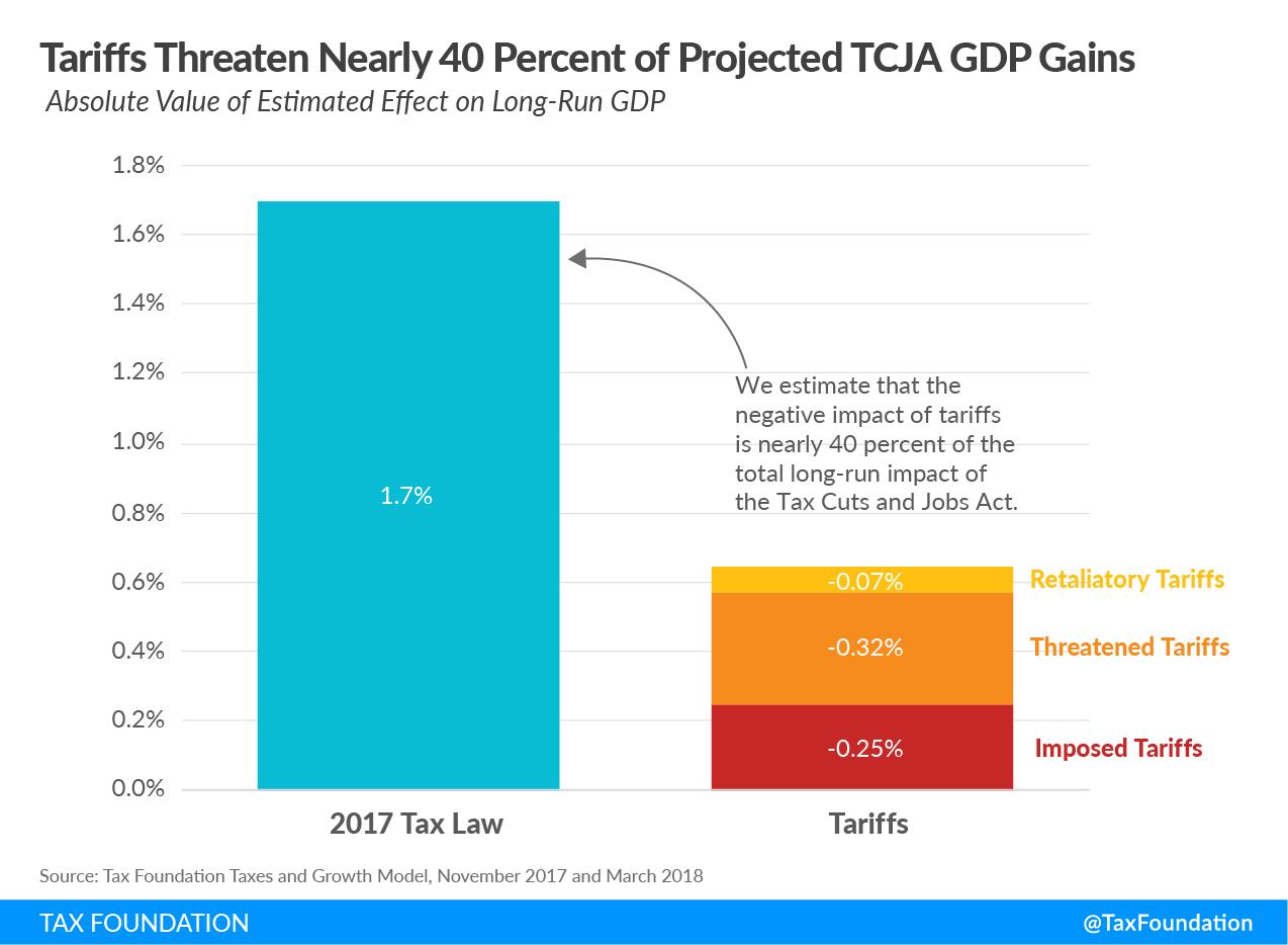 Trump's tariffs are a new tax on Americans, trump tax law tariffs, what tariffs did Trump impose?