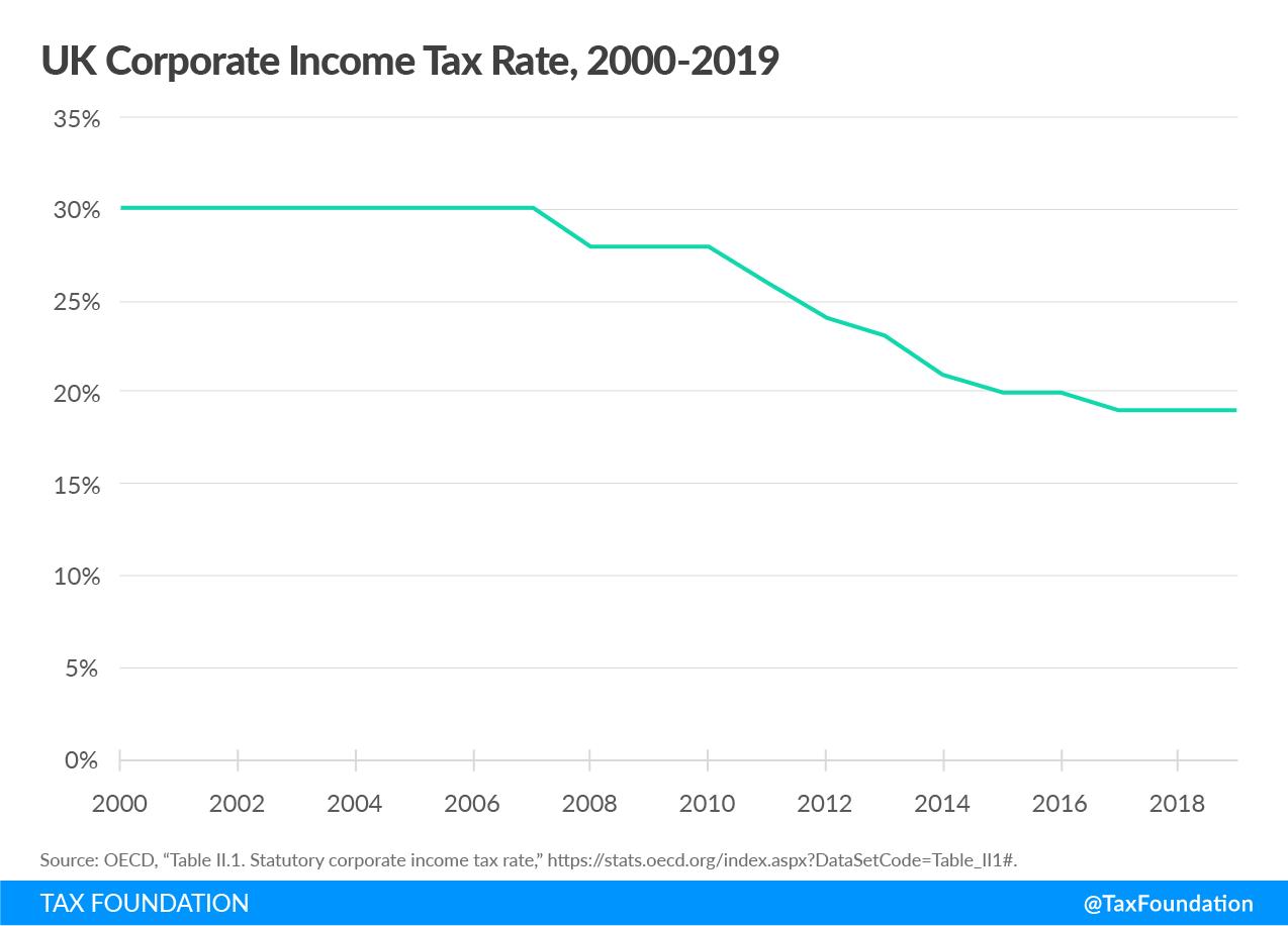 UK tax system needs reform, UK tax reform, United Kingdom tax reform, United Kingdom tax system, Great Britain tax reform, Great Britain tax system