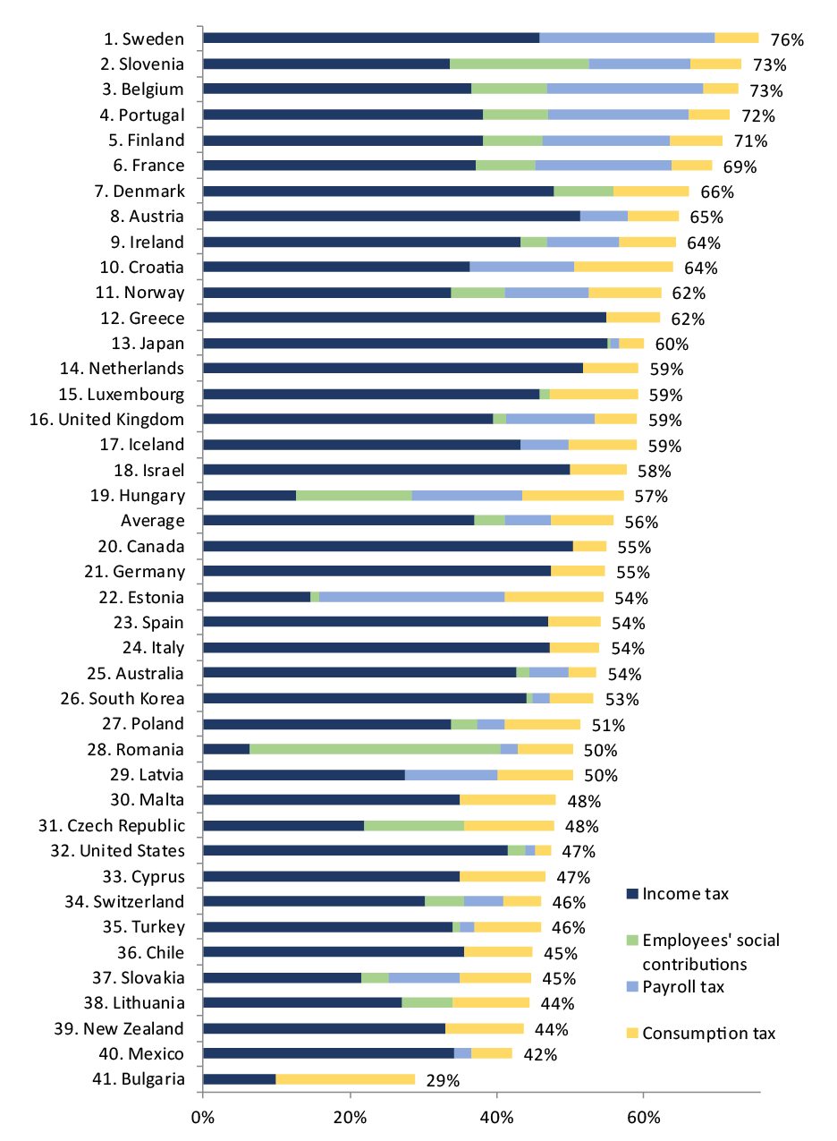 top effective marginal tax rates in Europe, top tax rates in Europe, taxing high income