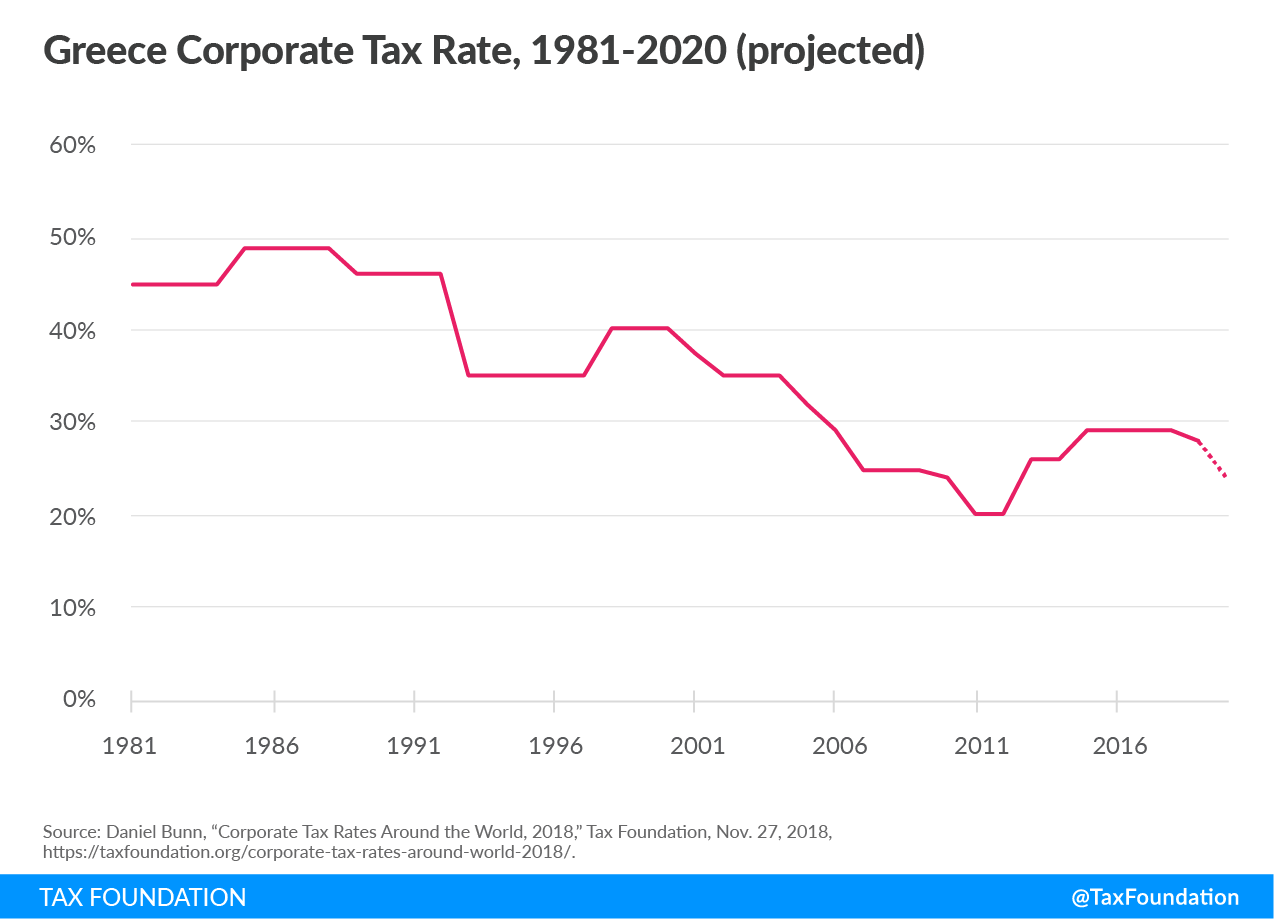 Greece tax cuts, Greece tax reform Greece tax competitiveness, Greece corporate tax rate, Greece corporate tax cut