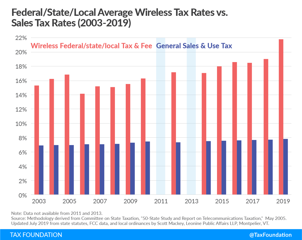 cell phone tax, wireless taxes, 911 tax cell phone taxes, wireless taxes and fees, wireless fees, FCC, smartphone taxes, highest wireless taxes, fees, and surcharges