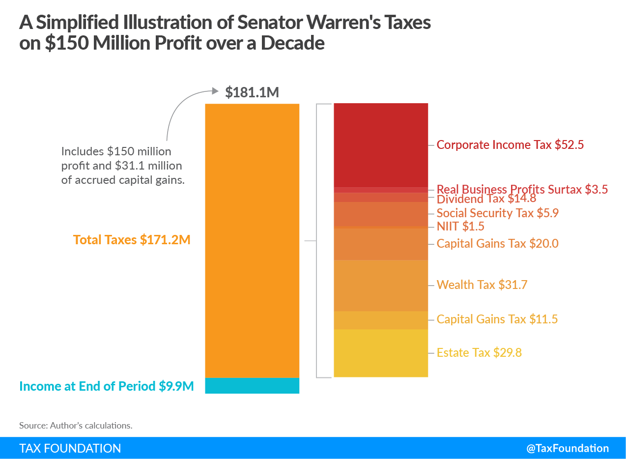 A Simplified Illustration of Senator Elizabeth Warren's Taxes on $150 million profit over a decade. It includes corporate income tax, real business profits surtax, dividend tax, social security tax, NIIT, capital gains tax, wealth tax, capital gains tax, and estate tax.