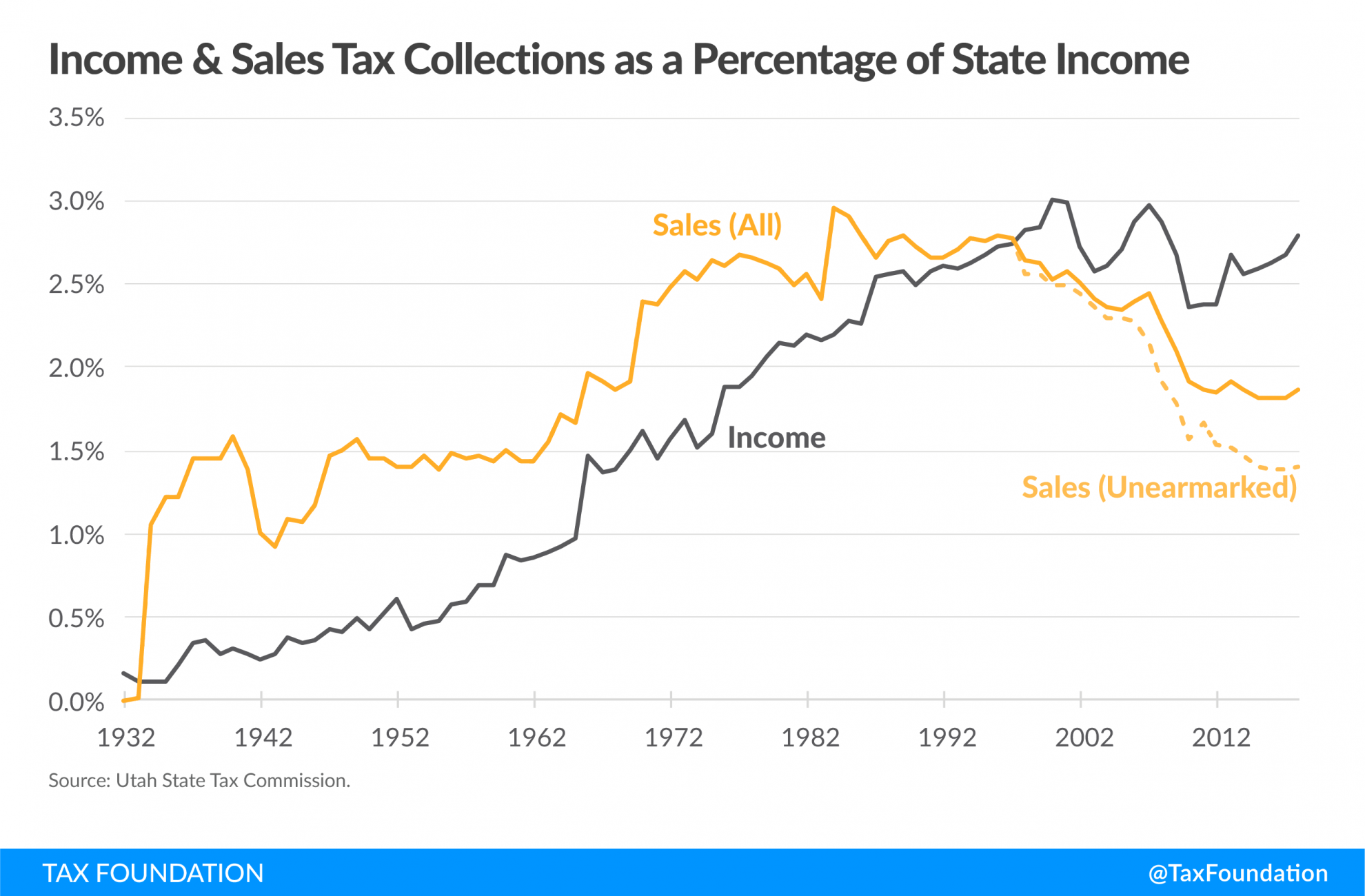 Utah income and sales tax collections as a percentage of state income