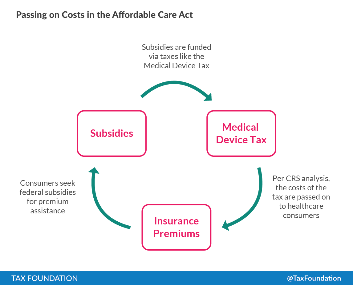 Passing on the costs in the Affordable Care Act. Subsidies are funded via taxes like the Medical Device Tax. Per CRS analysis, the costs of the tax are passed on to healthcare consumers via insurance premiums. Consumers seek federal subsidies for premium assistance.