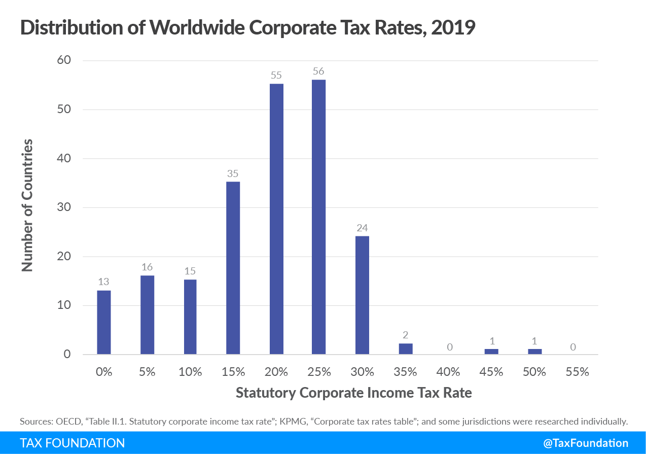 Distribution of Worldwide Corporate Tax Rates in 2019