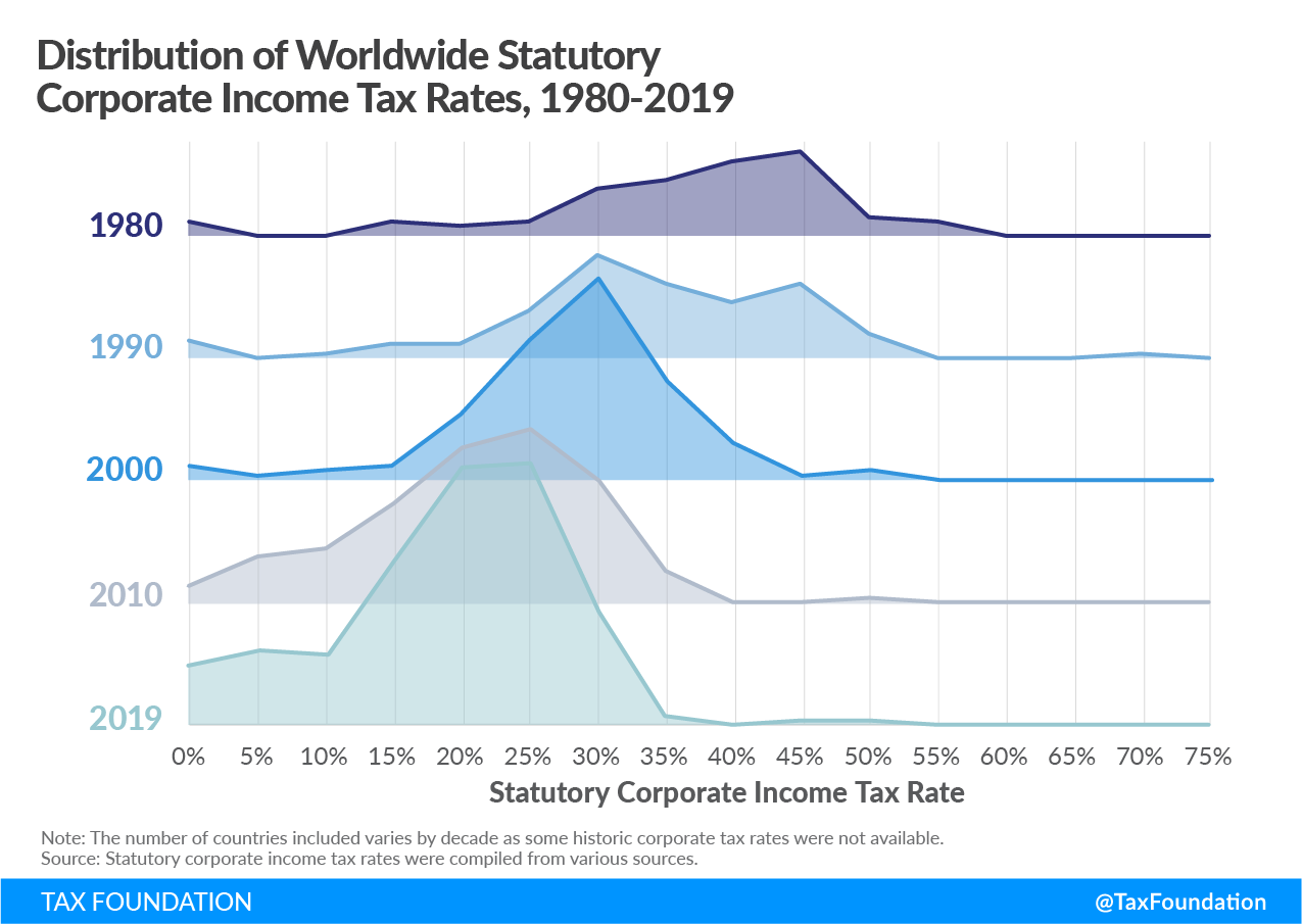 Distribution of worldwide statutory corporate income tax rates, 1980-2019