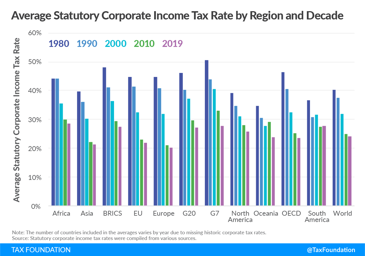 Distribution of worldwide statutory corporate income tax rates from 1980-2019